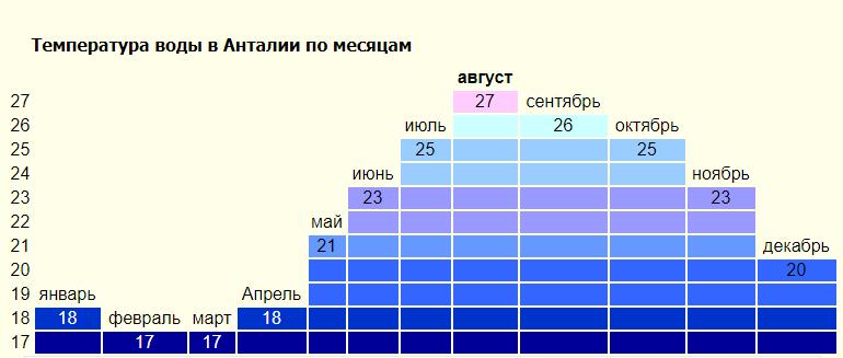 температура воды в Анталии по месяцам